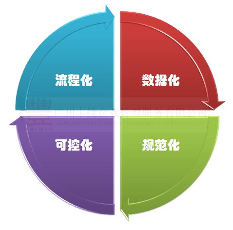 供应链特点 服装供应链管理系统 丰捷SCM 丰捷软件 广州丰捷企业管理服务有限公司