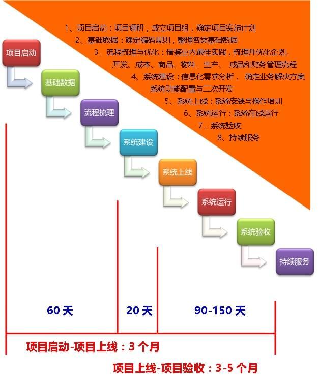 供应链实施方案 服装供应链管理系统 丰捷SCM 丰捷软件 广州丰捷企业管理服务有限公司
