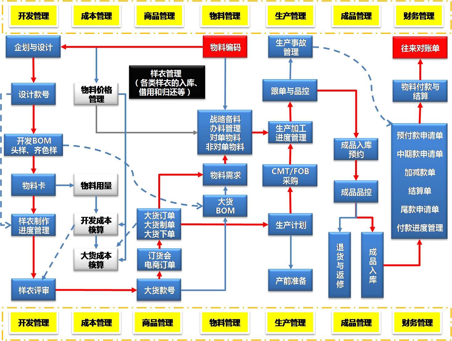 丰捷软件 广州丰捷企业管理服务有限公司 服装供应链管理系统 服装供应链 丰捷SCM SCM系统