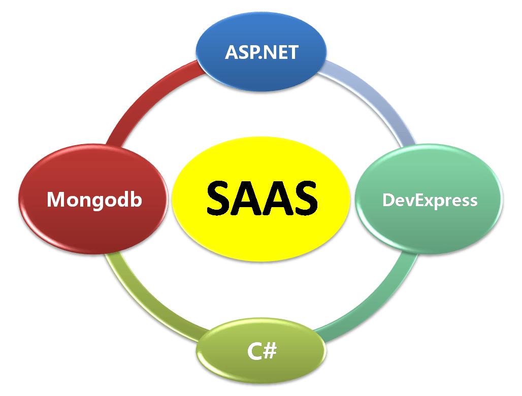 系统架构 服装供应链管理系统 丰捷SCM 丰捷软件 广州丰捷企业管理服务有限公司