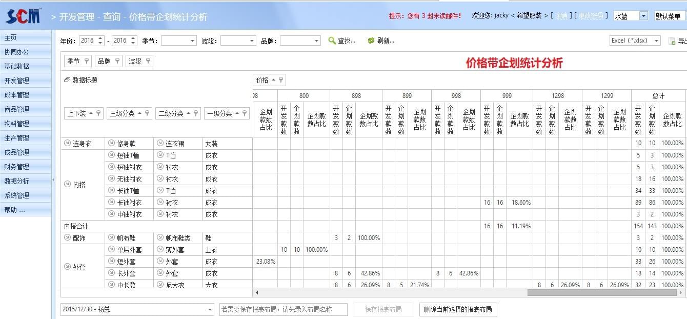价格带企划统计分析,丰捷SCM数据魔方,服装供应链管理系统,丰捷软件,广州丰捷企业管理服务有限公司